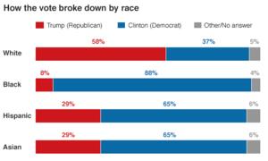 Ai đã bầu Donald Trump làm tổng thống?