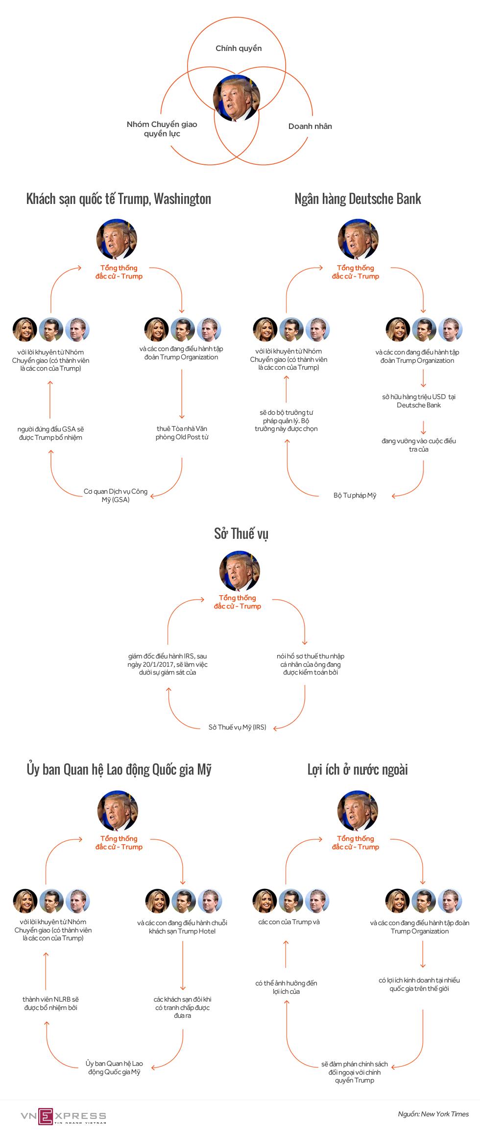 Những mâu thuẫn lợi ích dự kiến trong chính quyền Donald Trump