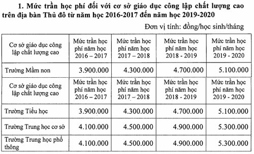 phu-huynh-lo-hoc-phi-truong-cong-chat-luong-cao-len-5-3-trieu-dong