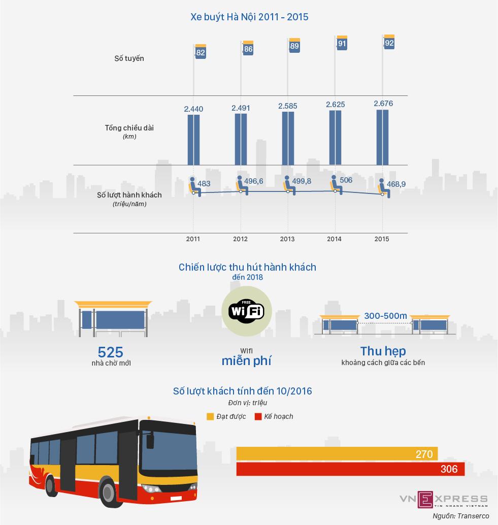 Xe buýt Hà Nội tìm cách hấp dẫn hành khách