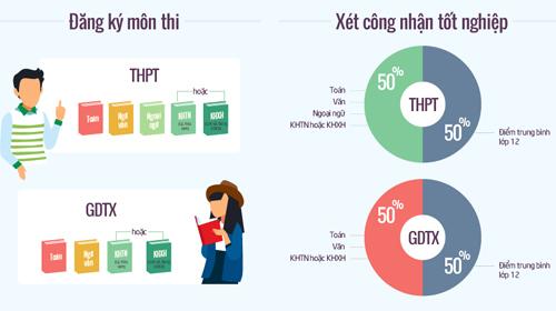 xet-tuyen-dai-hoc-2017-khong-gioi-han-nguyen-vong-bo-diem-san-2