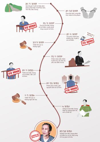 Hành trình 4 lần bị kết án tử của ông Hàn Đức Long.