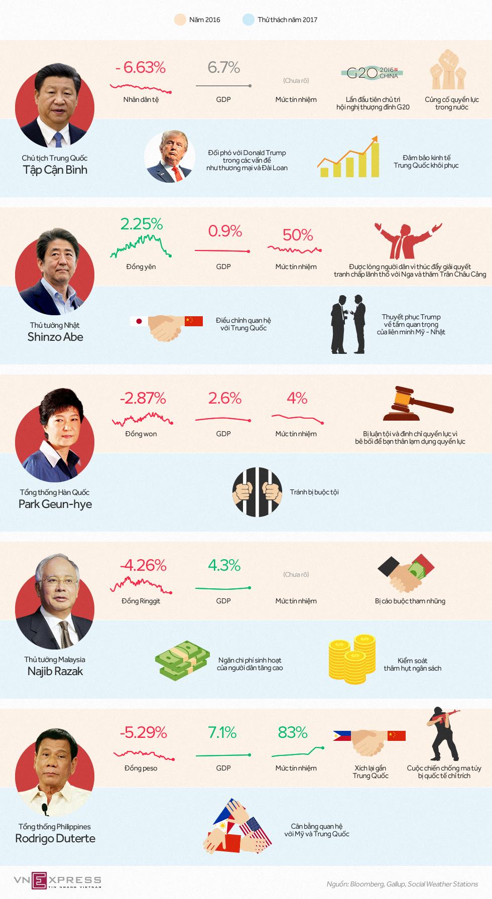 Thử thách của lãnh đạo châu Á năm 2017