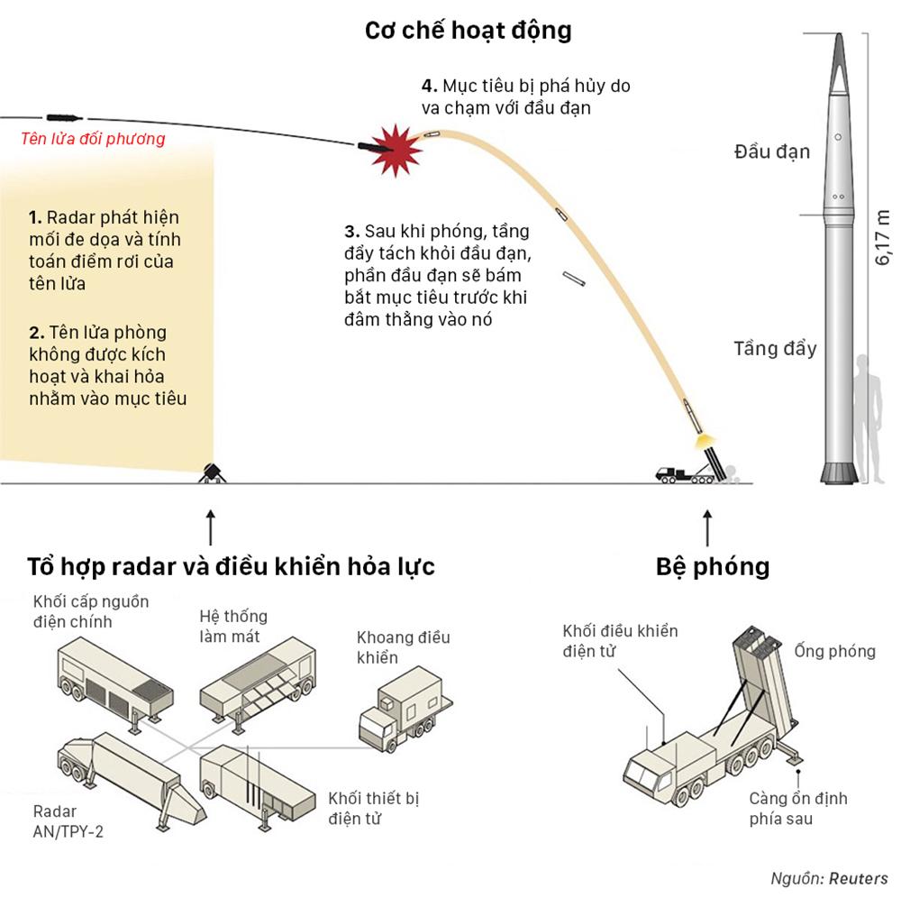 Hệ thống tên lửa Mỹ - Hàn khiến Trung Quốc tức giận