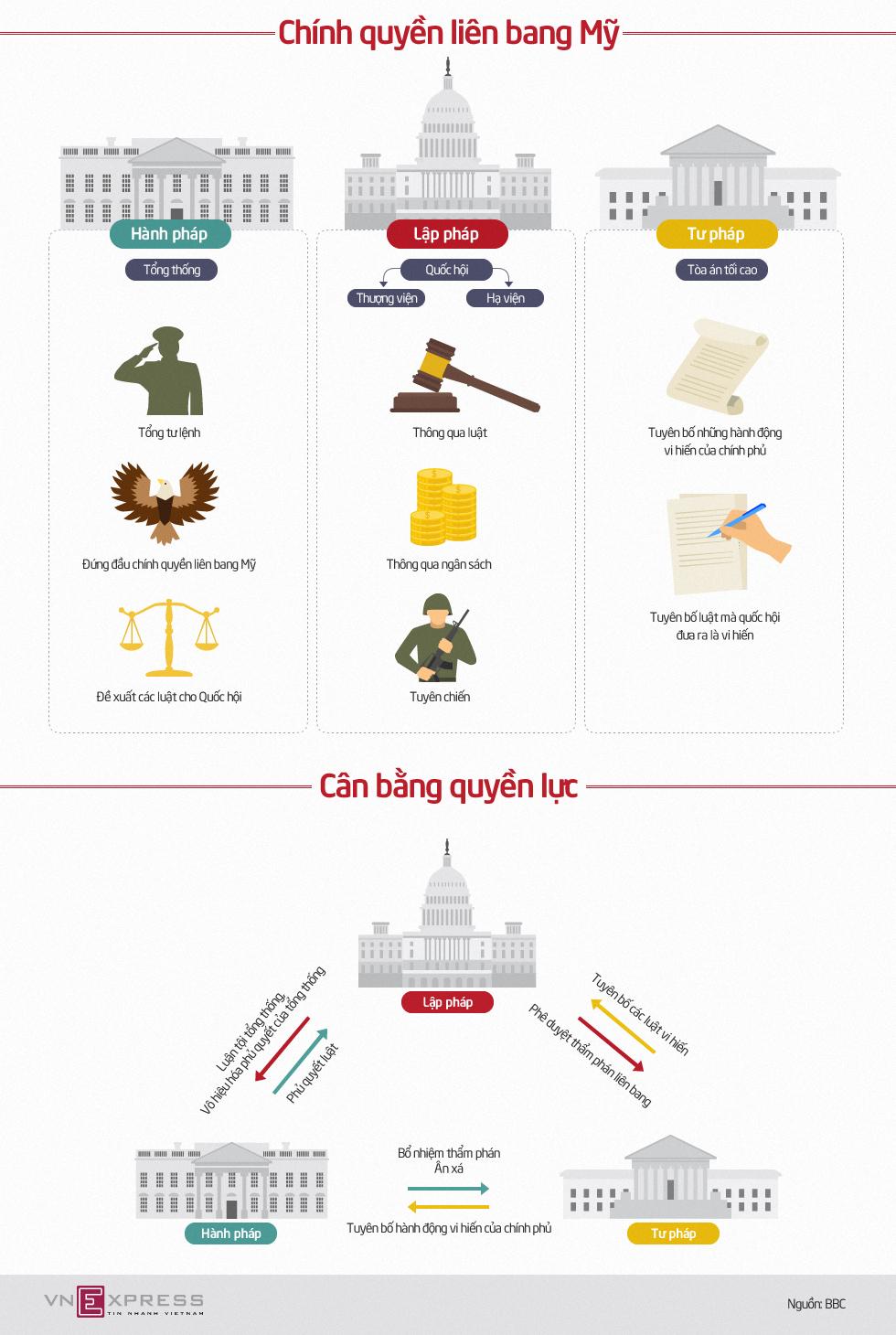 Mô hình tam quyền phân lập trong chính quyền liên bang Mỹ