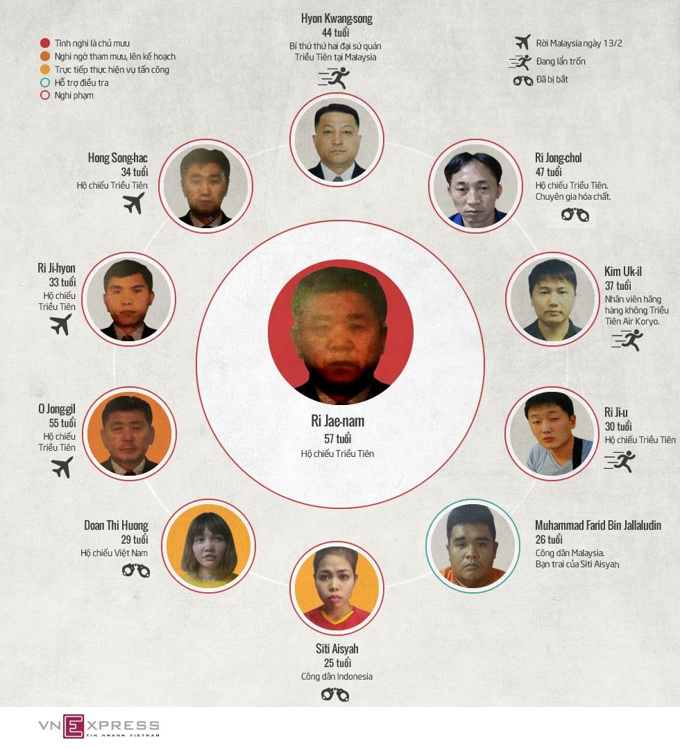 Những nghi phạm trong vụ án Kim Jong-nam