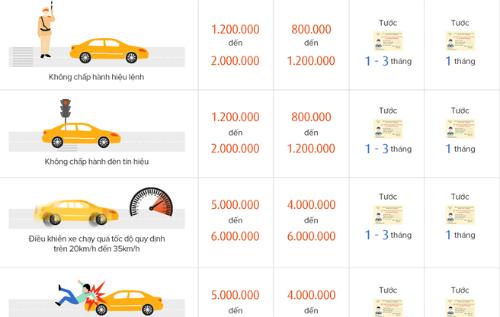 Mức phạt vi phạm giao thông tăng nặng thế nào từ 1/8/2016.