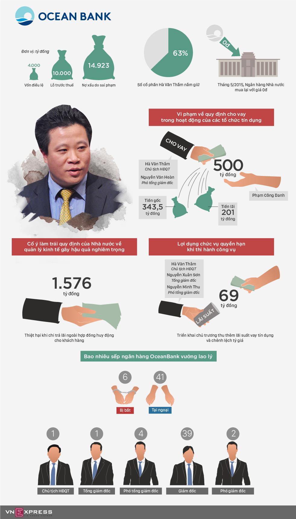 Ông Hà Văn Thắm bị cáo buộc 'vung tiền' của OceanBank như thế nào