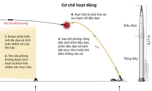 hai-cach-trieu-tien-co-the-vuot-mat-he-thong-thaad-tai-han-quoc