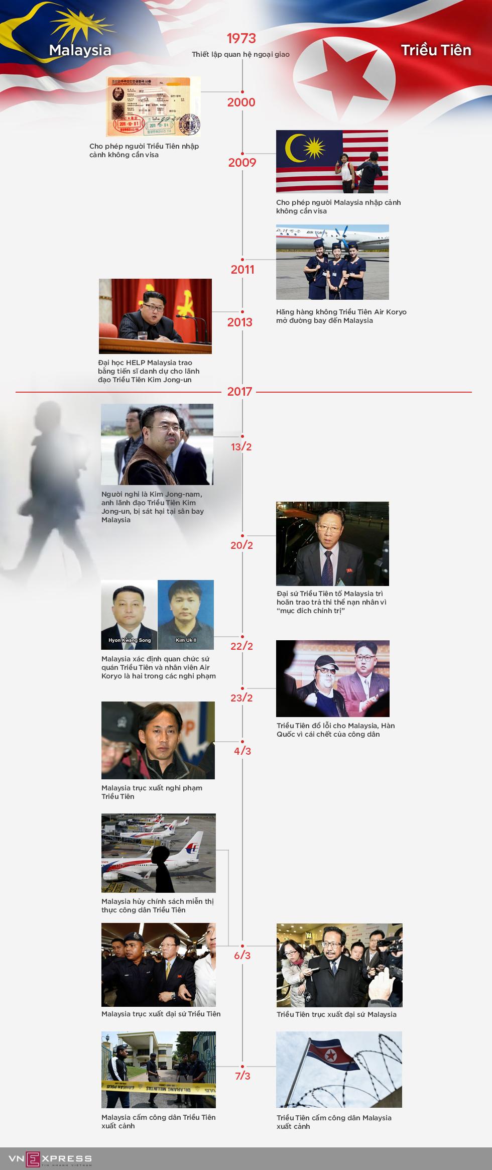 Một tháng lao dốc quan hệ Malaysia - Triều Tiên