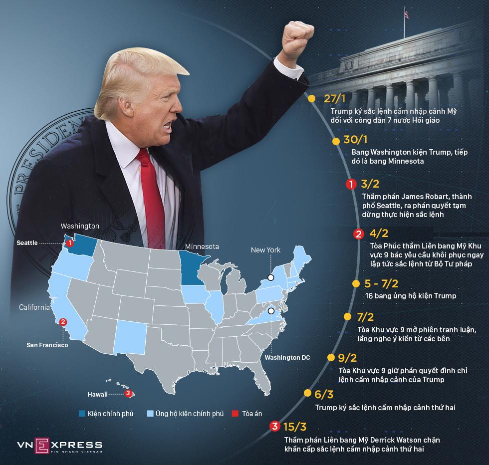 Số phận hai sắc lệnh hạn chế nhập cảnh của Donald Trump