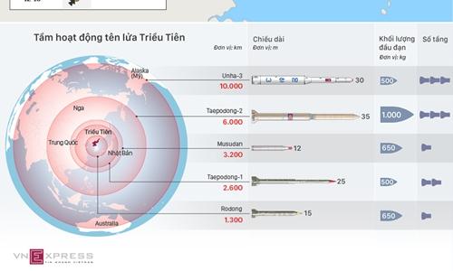 Tương quan lực lượng quân sự giữa Triều Tiên và Mỹ - Hàn (click vào ảnh xem chi tiết). Đồ họa: Việt Chung