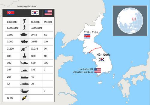 Tương quan lực lượng trên bán đảo Triều Tiên. Bấm vào ảnh để xem chi tiết. Đồ họa: Việt Chung.