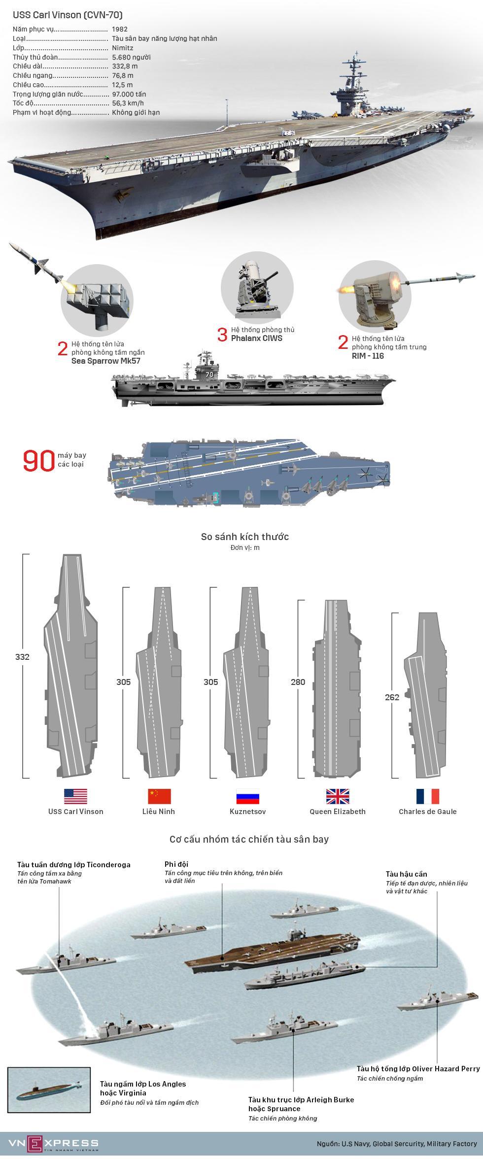 Sức mạnh tàu sân bay hạt nhân Mỹ Carl Vinson