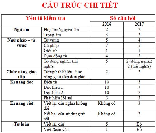cach-but-pha-diem-thi-tieng-anh-dai-hoc-trong-3-thang-nuoc-rut