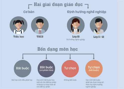thoi-gian-gop-y-du-thao-chuong-trinh-pho-thong-duoc-keo-dai