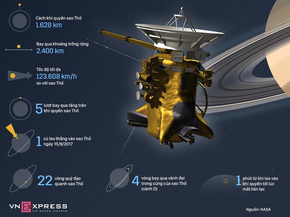Con tàu tỷ đô NASA 'ném' vào sao Thổ