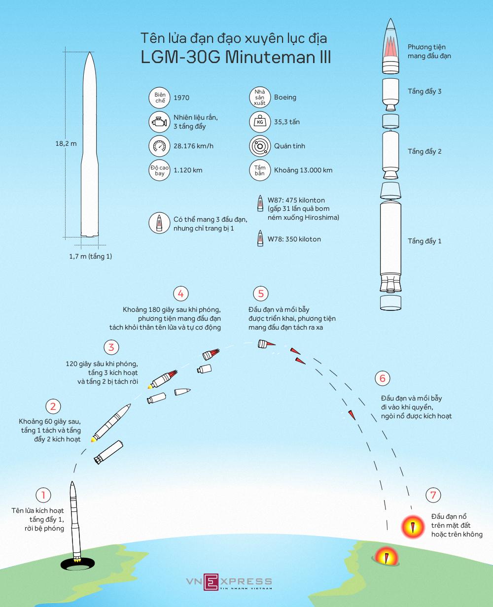 Sức mạnh tên lửa đạn đạo Mỹ phóng để dằn mặt Triều Tiên