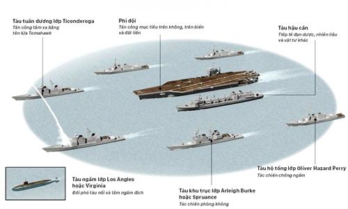 Sức mạnh tàu sân bay hạt nhân Mỹ triển khai gần bán đảo Triều Tiên. Bấm vào hình để xem ảnh lớn. Đồ họa: Việt Chung.