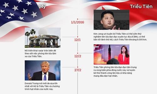 Những đòn lên gân của Mỹ và Triều Tiên. Đồ hoạ: Việt Chung