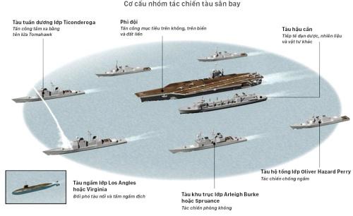 Sức mạnh tàu sân bay hạt nhân Mỹ triển khai gần bán đảo Triều Tiên. Nhấn vào hình để xem chi tiết. Đồ hoạ: Việt Chung