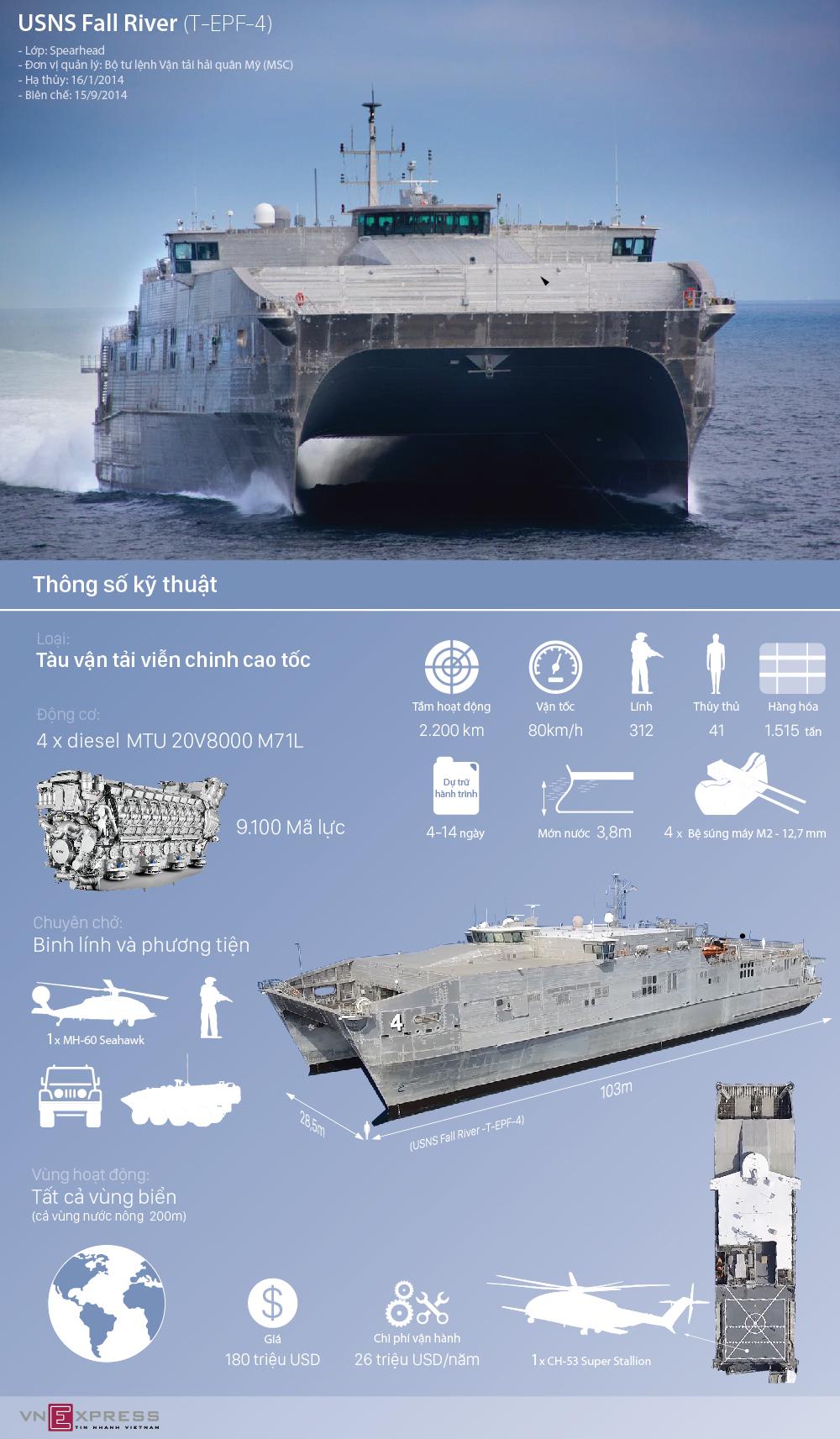 Tàu vận tải 180 triệu USD của Mỹ đang ở thăm Đà Nẵng