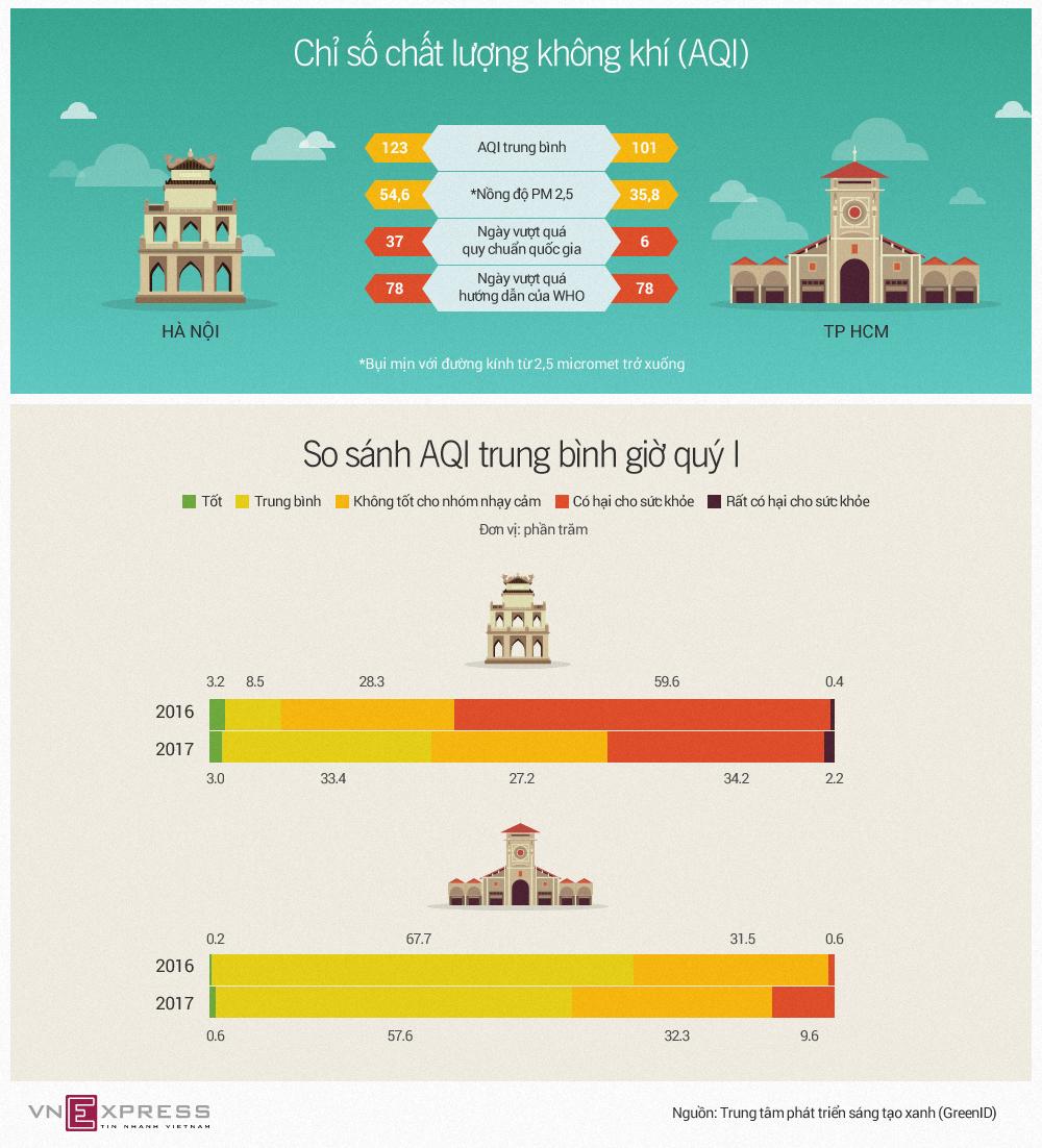 So sánh chất lượng không khí của Hà Nội và TP HCM