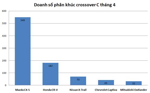 doanh-so-nissan-x-trail-tut-doc-khong-phanh-tai-viet-nam-1