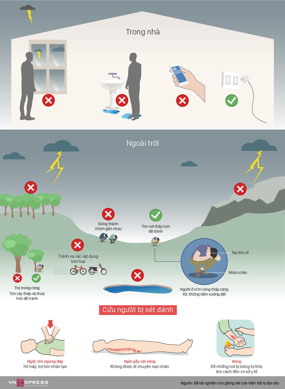 Những cách phòng tránh sét đánh mùa mưa bão