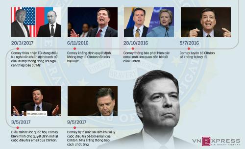 Con đường dẫn tới quyết định Trump trảm tướng FBI. Đồ họa: Việt Chung - Vũ Hoàng (Click vào hình để xem chi tiết)