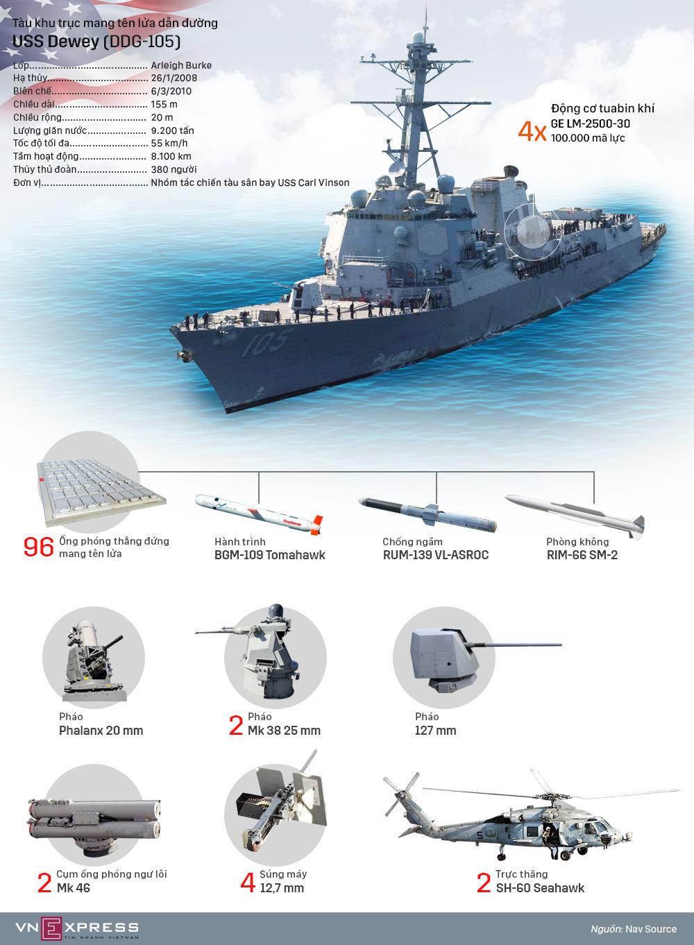 Trang bị của chiến hạm Mỹ tuần tra ở Biển Đông