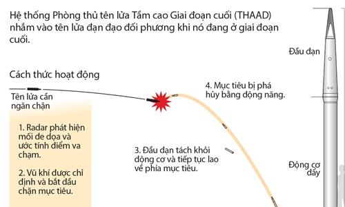 Hoạt động của hệ thống THAAD (bấm vào hình để xem chi tiết). Đồ họa: Reuters