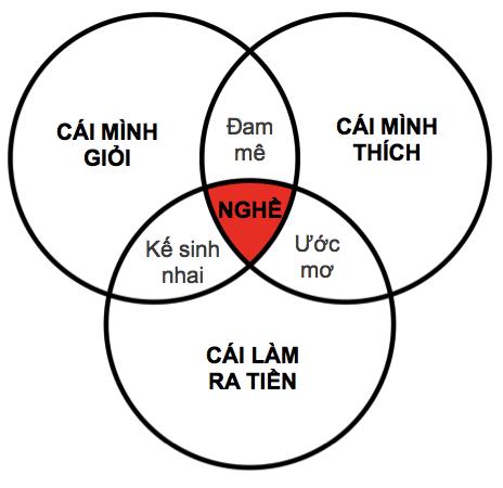 3-cau-hoi-giup-hoc-sinh-pho-thong-dinh-huong-nghe-nghiep-2