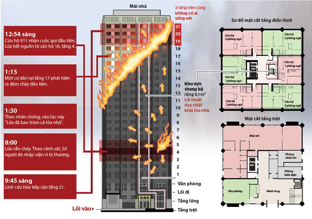 Sơ đồ chung cư bị cháy ở London