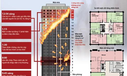 Sơ đồ chung cư bị cháy ở London (Bấm vào hình để xem chi tiết). Đồ họa: An Hồng