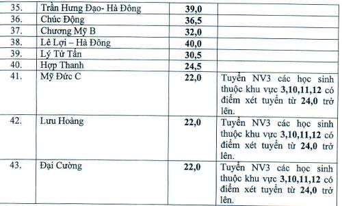 ha-noi-ha-diem-chun-vao-lop-10-cong-lap-2