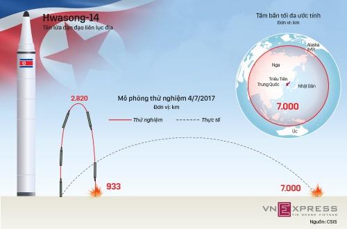 Mẫu tên lửa đạn đạo có thể vươn khắp thế giới của Triều Tiên. Nhấn vào hình để xem chi tiết. Đồ hoạ: Việt Chung.