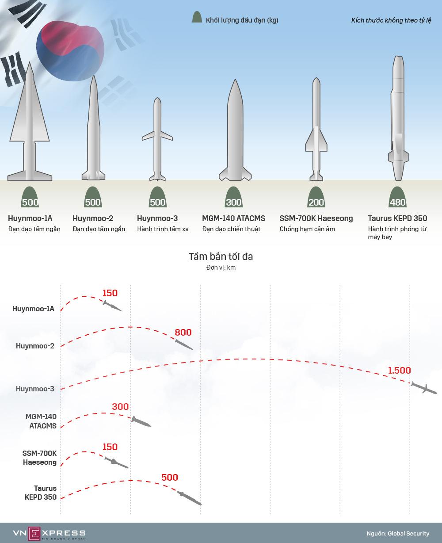 Dàn tên lửa Hàn Quốc có thể dùng đáp trả Triều Tiên