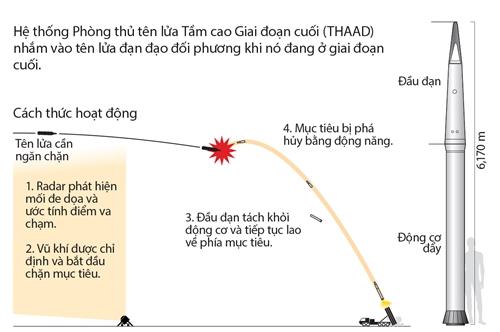Phương thức hoạt động của hệ thống THAAD. Nhấn vào hình để xem chi tiết. Đồ hoạ: Tiến Thành