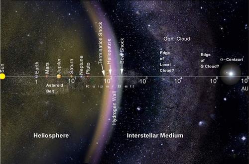 Vị trí của hệ Mặt trời và đám mây tinh vân Oort. Ảnh: NASA.