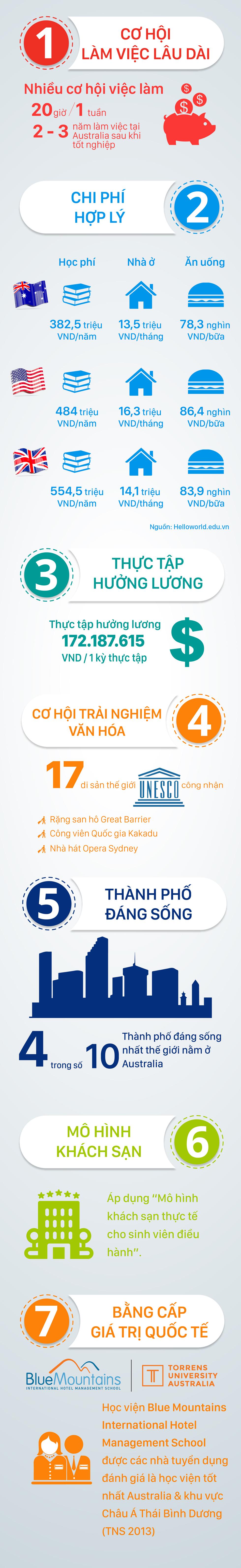 Bảy lý do du học ngành quản trị khách sạn tại BMIHMS Australia