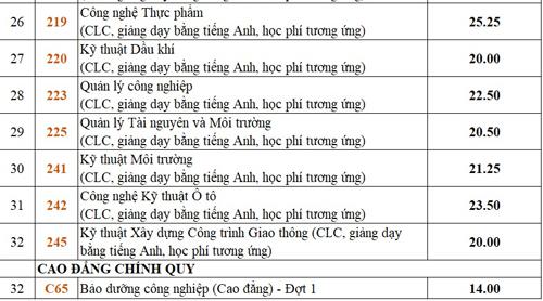 diem-chun-dai-hoc-bach-khoa-tp-hcm-tang-manh-3