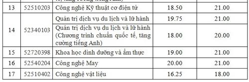diem-chun-dai-hoc-cong-nghiep-thuc-phm-tp-hcm-1