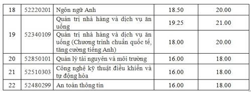 diem-chun-dai-hoc-cong-nghiep-thuc-phm-tp-hcm-2