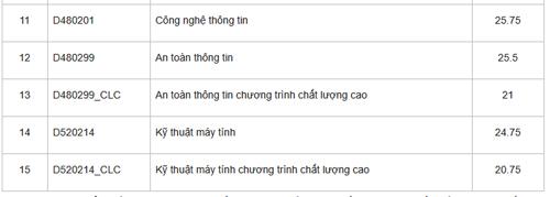 dai-hoc-cong-nghe-thong-tin-cong-bo-diem-chun-1