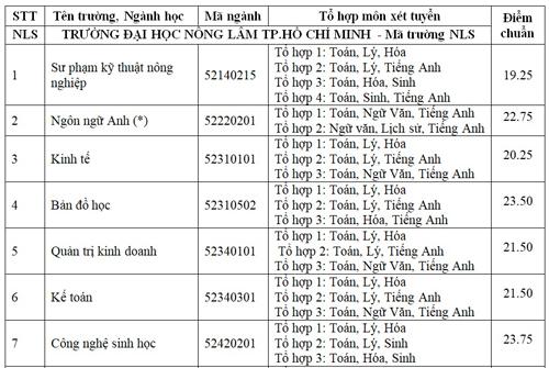 diem-chun-cao-nhat-dai-hoc-nong-lam-tp-hcm-la-23-75