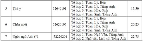 diem-chun-cao-nhat-dai-hoc-nong-lam-tp-hcm-la-23-75-9
