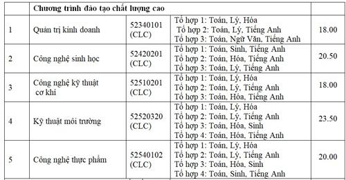 diem-chun-cao-nhat-dai-hoc-nong-lam-tp-hcm-la-23-75-5