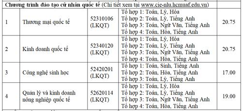 diem-chun-cao-nhat-dai-hoc-nong-lam-tp-hcm-la-23-75-6