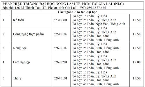 diem-chun-cao-nhat-dai-hoc-nong-lam-tp-hcm-la-23-75-7